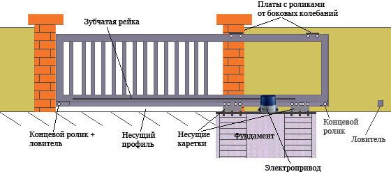 Высокопрочные стальные ворота, крепящиеся к подвижной балке,приводятся в движение надежным роликовым механизмом.